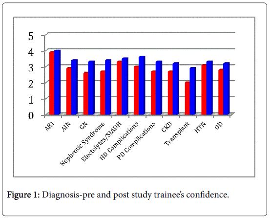 internal-medicine-post-study