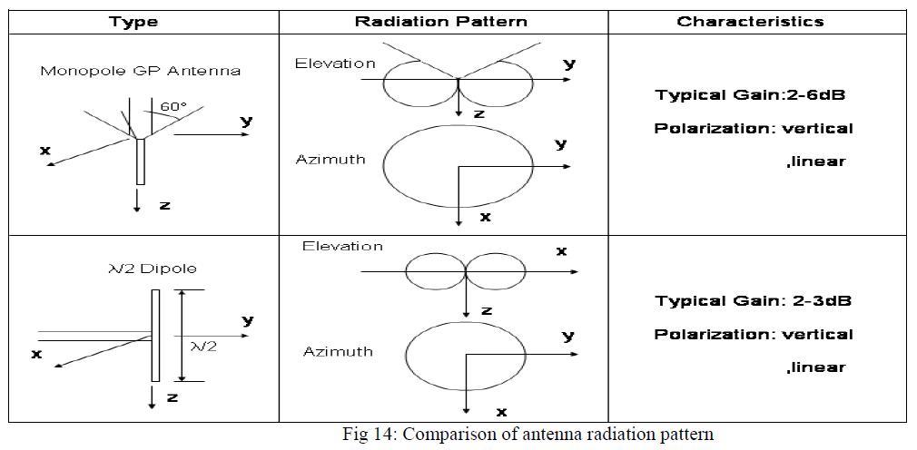 international-advancements-technology-antenna-radiation-pattern