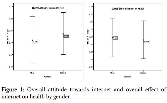 international-advancements-technology-attitude-health-gender