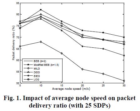 international-advancements-technology-average-node-speed