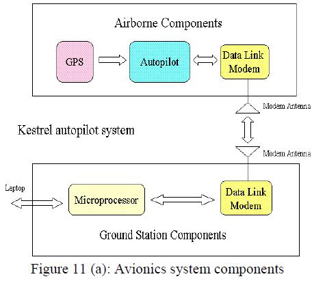 international-advancements-technology-avionics-system-components