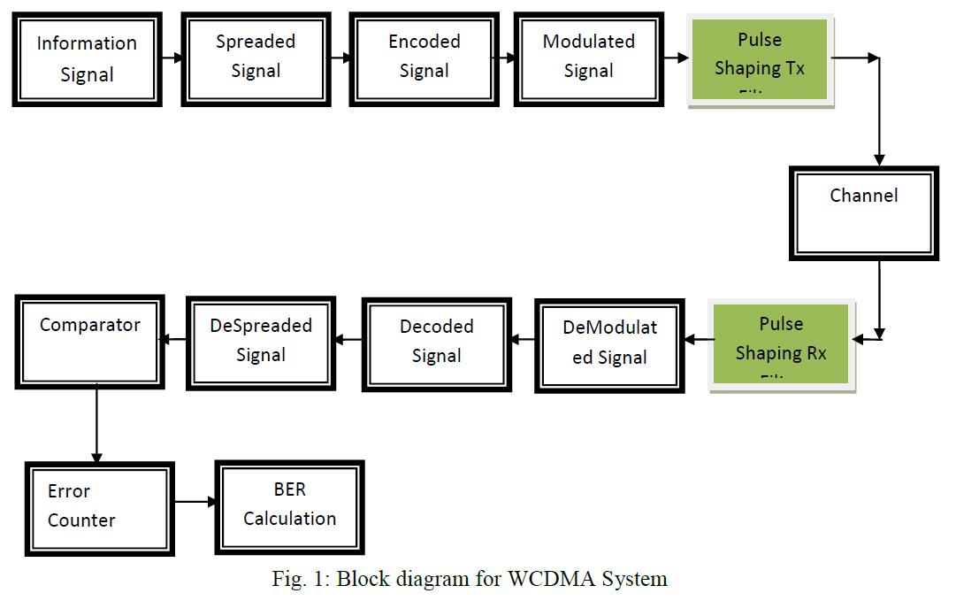 international-advancements-technology-block-diagram-system