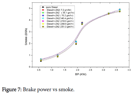 international-advancements-technology-brake-power-smoke
