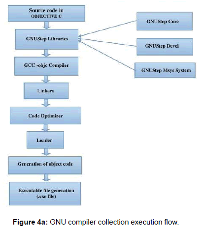 international-advancements-technology-compiler-collection-execution