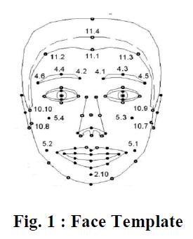 international-advancements-technology-face-template