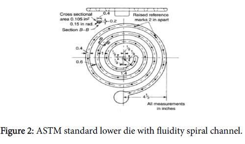 international-advancements-technology-fluidity-spiral-channel