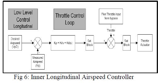 international-advancements-technology-longitudinal-airspeed-controller