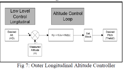 international-advancements-technology-longitudinal-altitude-controller