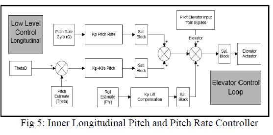international-advancements-technology-longitudinal-pitch-controller