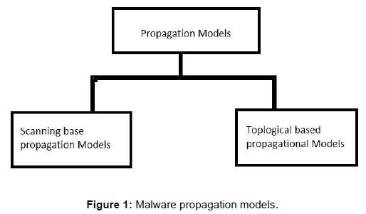 international-advancements-technology-malware-propagation-models