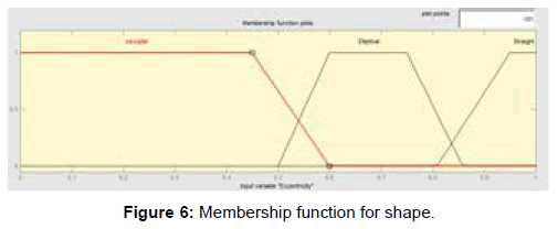 international-advancements-technology-membership-function-shape