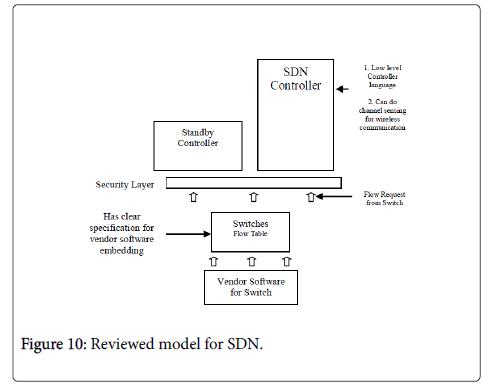international-advancements-technology-model