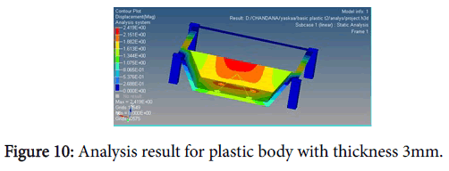 international-advancements-technology-plastic-body-thickness