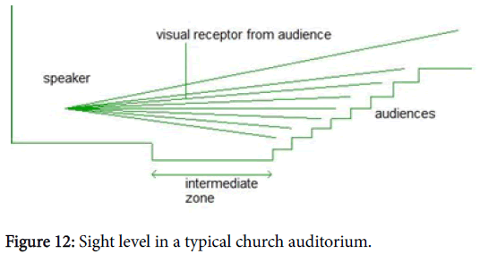 international-advancements-technology-sight-church-auditorium