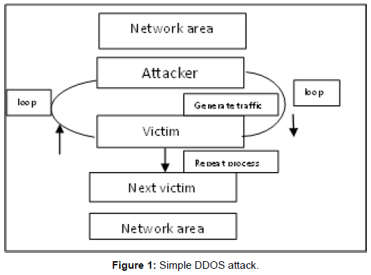 international-advancements-technology-simple-attack