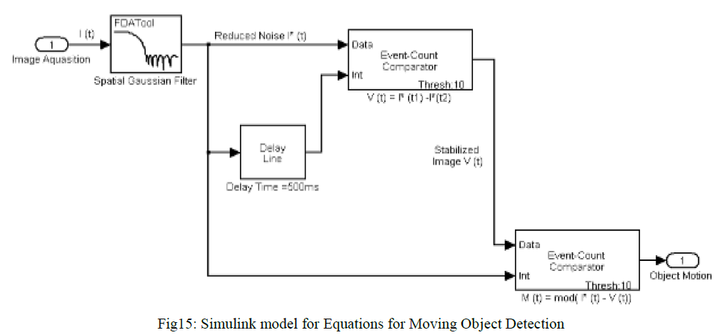 international-advancements-technology-simulink-model-detection