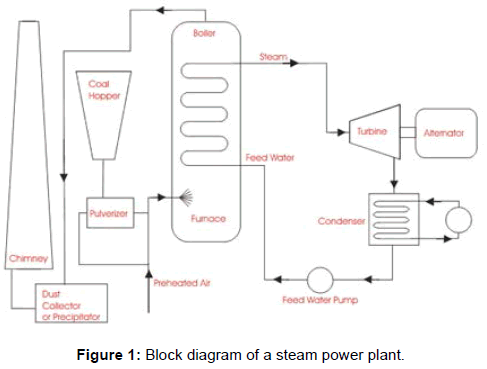 international-advancements-technology-steam-power-plant