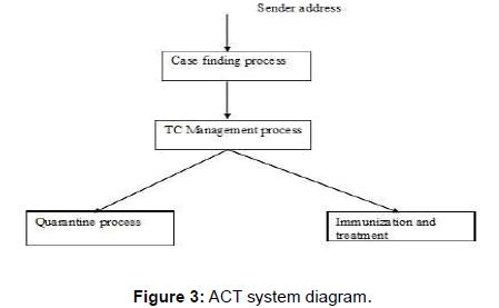 international-advancements-technology-system-diagram