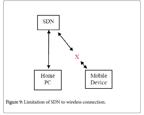 international-advancements-technology-wireless