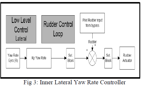 international-advancements-technology-yaw-rate-controller