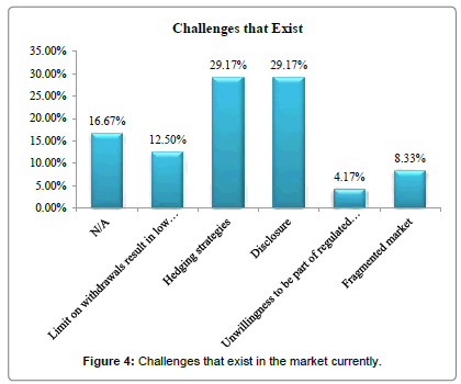 international-journal-accounting-Challenges-exist-market-currently