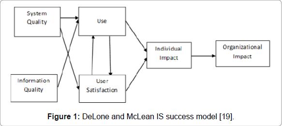 international-journal-accounting-DeLone-McLean-success