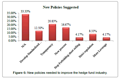 international-journal-accounting-New-policies-improve-hedge