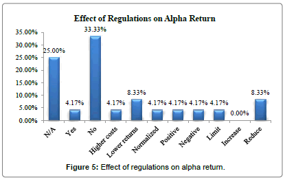 international-journal-accounting-regulation-alpha-return