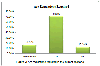 international-journal-accounting-regulations-current-scenario