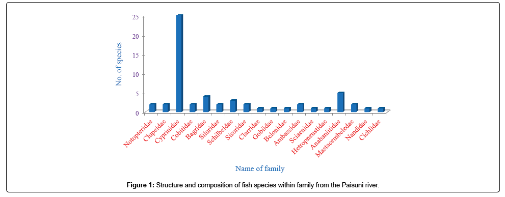 international-journal-biodiversity-bioprocessing-development-fish