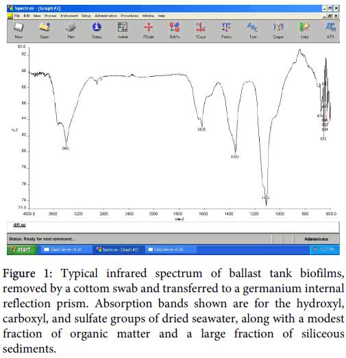 international-journal-biodiversity-infrared-spectrum-ballast-tank
