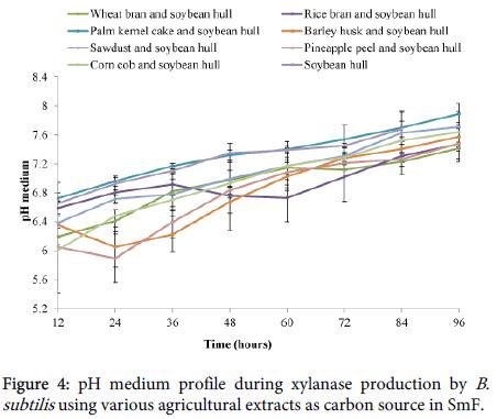 international-journal-biodiversity-medium-profile-xylanase-production