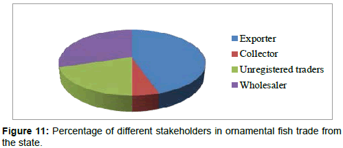 A Review on Status, Potentials, Threats and Challenges of