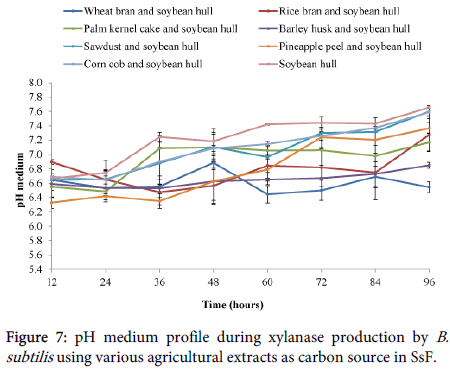 international-journal-biodiversity-various-agricultural-extracts-carbon-source-SsF