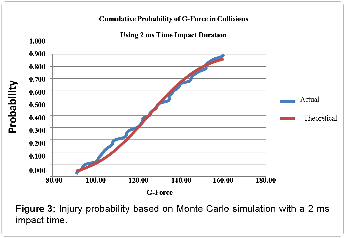 international-journal-neurorehabilitation-Injury-probability-based-Monte-Carlo-simulation