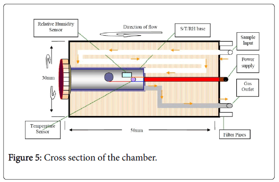 international-journal-of-advancements-in-technology-Cross-section