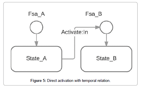 international-journal-of-advancements-in-technology-activation