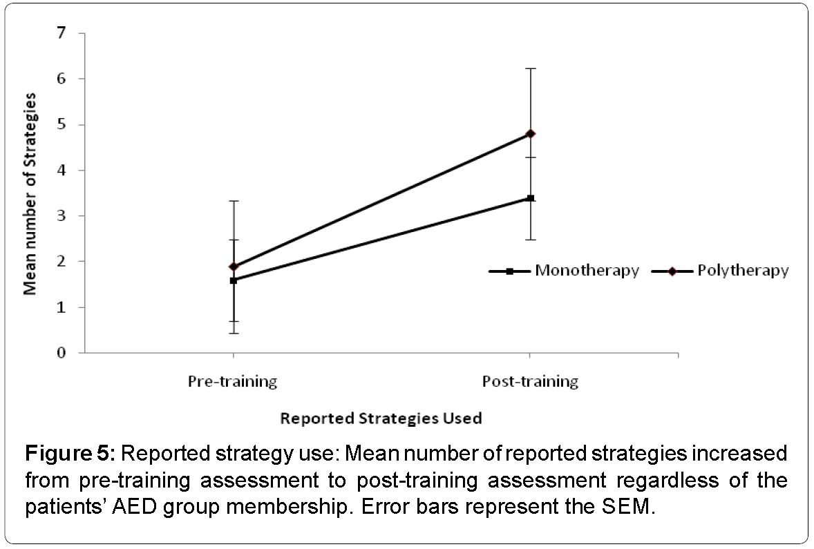 international-journal-of-neurorehabilitation-Reported-strategy-use-Mean-number-reported-strategies