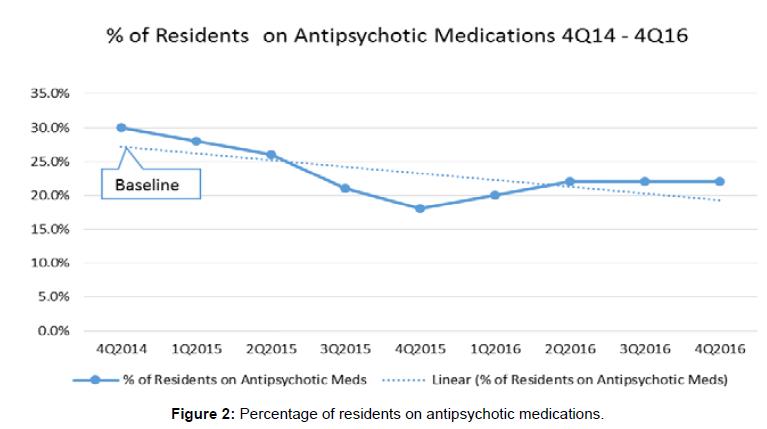 international-journal-of-neurorehabilitation-antipsychotic-medications