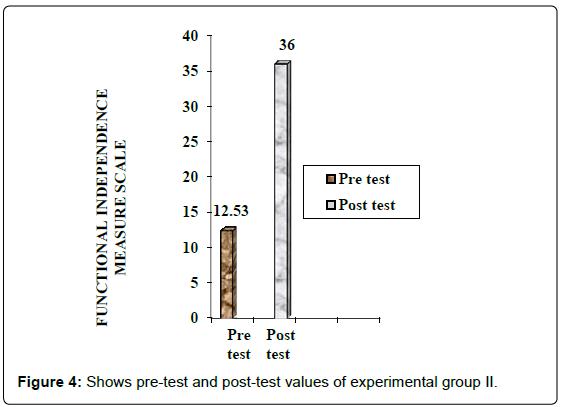 international-journal-of-neurorehabilitation-experimental-group