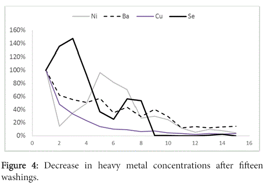 international-journal-waste-Decrease-heavy-metal-concentrations