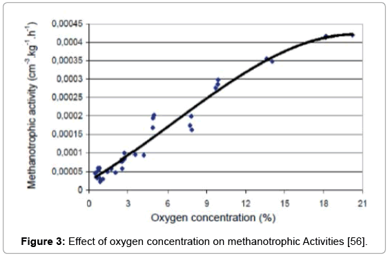 international-journal-waste-oxygen-methanotrophic-Activities