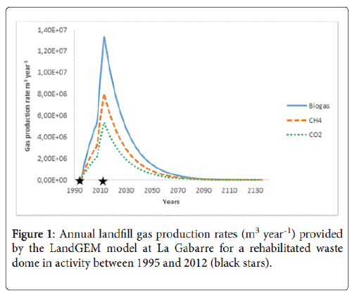 international-journal-waste-resources-Annual-landfill-gas-production-rates