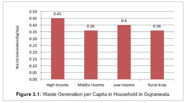 international-journal-waste-resources-Capita-Household