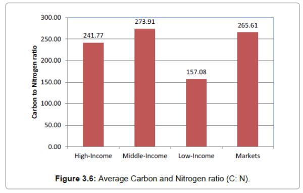 international-journal-waste-resources-Carbon-Nitrogen