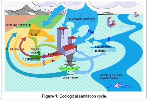international-journal-waste-resources-Ecological-sanitation