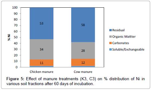 international-journal-waste-resources-Effect-manure-Ni-60-days