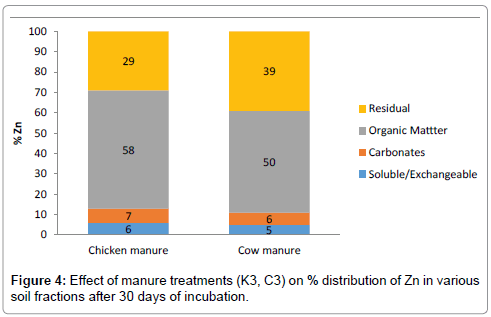 international-journal-waste-resources-Effect-manure-Zn-30-days
