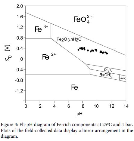 international-journal-waste-resources-Fe-rich-components
