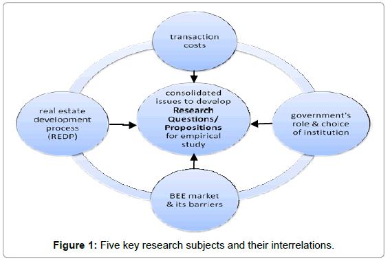 international-journal-waste-resources-Five-key